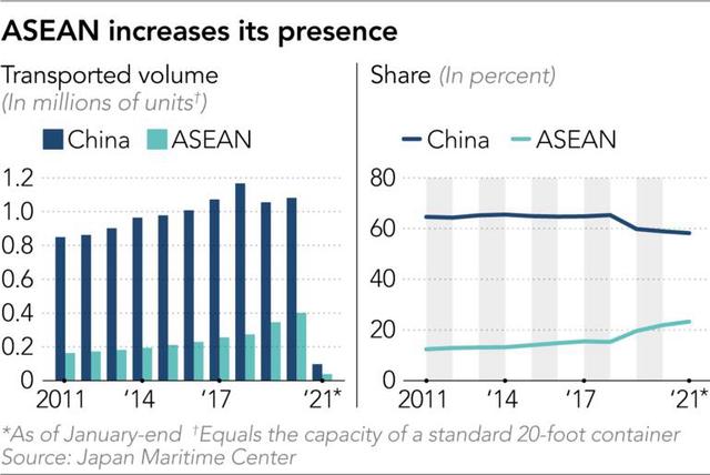 Báo Nhật lý giải việc lượng container từ Việt Nam sang Mỹ tăng vọt - Ảnh 1.