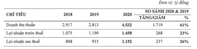 Nhà Khang Điền (KDH): Năm 2021 đặt mục tiêu lãi 1.200 tỷ đồng - Ảnh 1.