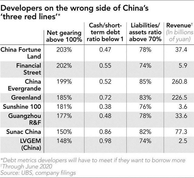 Evergrande: Gã khổng lồ trong ngành bất động sản Trung Quốc và quả bom nợ 130 tỷ USD - Ảnh 4.