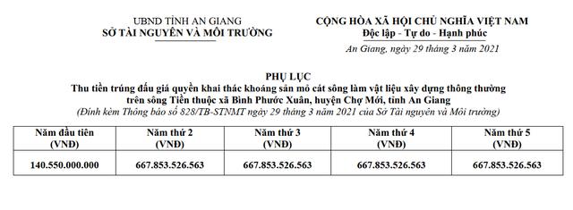 Doanh nghiệp sẵn sàng trả hơn 2.800 tỷ đồng cho mỏ cát tại An Giang thực ra là công ty giặt là, vốn vỏn vẹn 27 tỷ đồng - Ảnh 1.