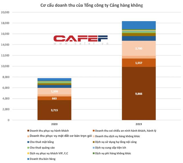 ACV: Ngồi không gửi tiết kiệm mỗi năm nhận về hơn 2.146 tỷ, Covid-19 ảnh hưởng đến kế hoạch tích luỹ vốn cho sân bay Long Thành - Ảnh 2.