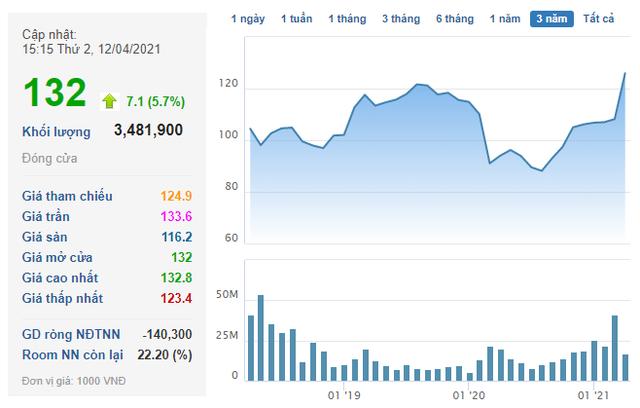 Vượt đỉnh cũ đưa giá trị Vingroup lên hơn 19 tỷ USD, tài sản tỷ phú Vượng trên Forbes sắp đạt 10 tỷ USD - Ảnh 3.