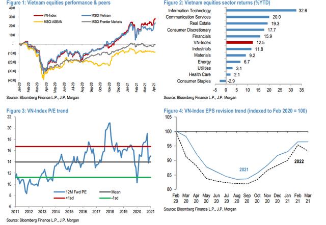 JP Morgan lạc quan vào TTCK Việt Nam, nâng mục tiêu VN-Index lên 1.400 điểm vào cuối năm 2021 - Ảnh 1.