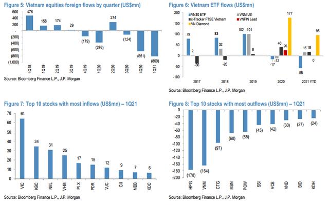 JP Morgan lạc quan vào TTCK Việt Nam, nâng mục tiêu VN-Index lên 1.400 điểm vào cuối năm 2021 - Ảnh 2.