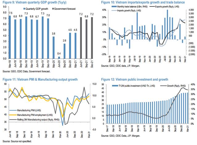 JP Morgan lạc quan vào TTCK Việt Nam, nâng mục tiêu VN-Index lên 1.400 điểm vào cuối năm 2021 - Ảnh 3.