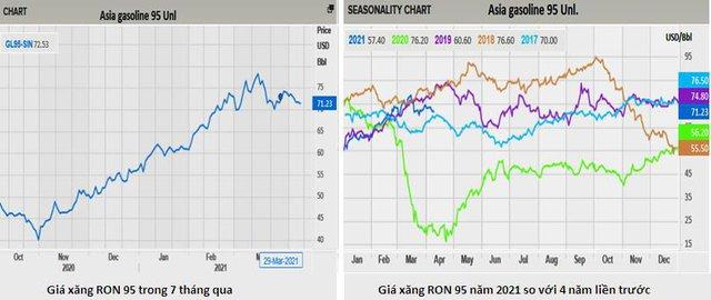 Giá xăng dầu sẽ giảm trong chiều nay? - Ảnh 1.
