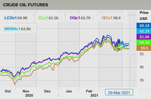 Giá xăng dầu sẽ giảm trong chiều nay? - Ảnh 3.