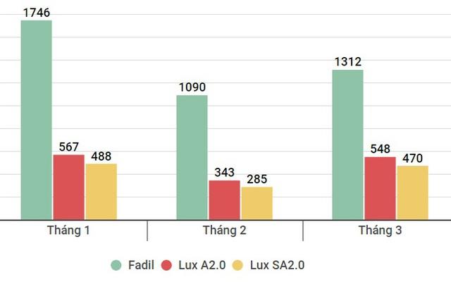 3 tháng đầu năm 2021, VinFast bán hơn 6.800 xe - Ảnh 1.