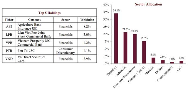 AFC Vietnam Fund: TTCK Việt Nam có tiềm năng tăng trưởng lớn, cổ phiếu ngân hàng xứng đáng được định giá cao hơn - Ảnh 1.