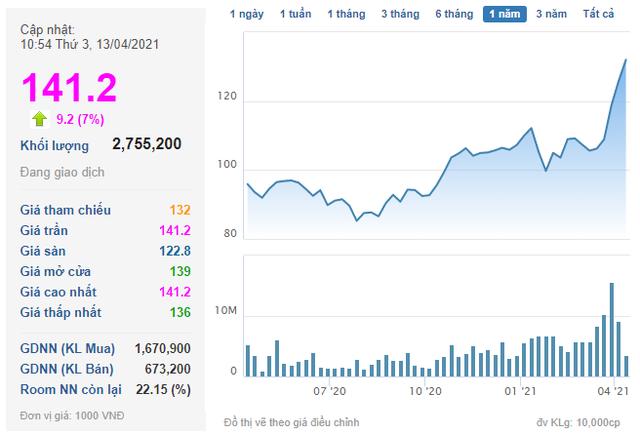Nếu giá trị VinFast đạt 50 tỷ USD: Tài sản tỷ phú Vượng có thể lên hơn 30 tỷ USD, đứng trong Top 50 người giàu nhất thế giới - Ảnh 3.