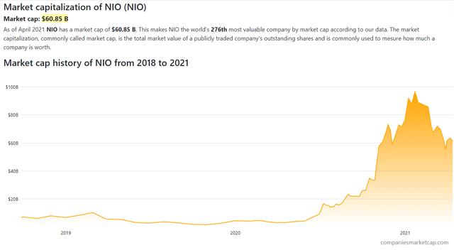 Vốn hóa 1 công ty xe điện tăng từ 4 tỷ lên 100 tỷ USD trong nửa năm, kỳ vọng 50 tỷ USD của VinFast đứng ngang với Honda, Hyundai sẽ khả thi? - Ảnh 3.
