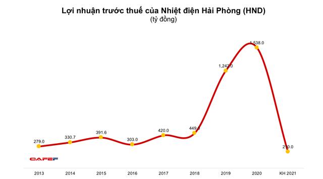 Nhiệt điện Hải Phòng (HND): Quý 1 bất ngờ báo lỗ 11 tỷ đồng - Ảnh 1.