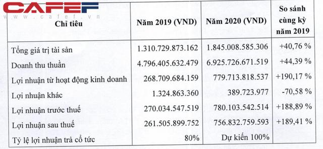 Hiện tượng của ngành tôm: Công ty kín tiếng xuất khẩu gần 300 triệu USD, EPS 108.000 đồng, lợi nhuận năm 2020 cao hơn cả vua tôm Minh Phú - Ảnh 1.