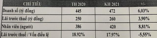 ĐHĐCĐ Chứng khoán FPT (FPTS): Đặt mục tiêu lãi 260 tỷ đồng năm 2021 trên cơ sở VN-Index dao động quanh 1.250-1.300 điểm - Ảnh 1.