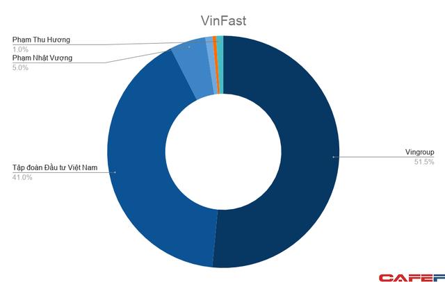 Nếu giá trị VinFast đạt 50 tỷ USD: Tài sản tỷ phú Vượng có thể lên hơn 30 tỷ USD, đứng trong Top 50 người giàu nhất thế giới - Ảnh 2.