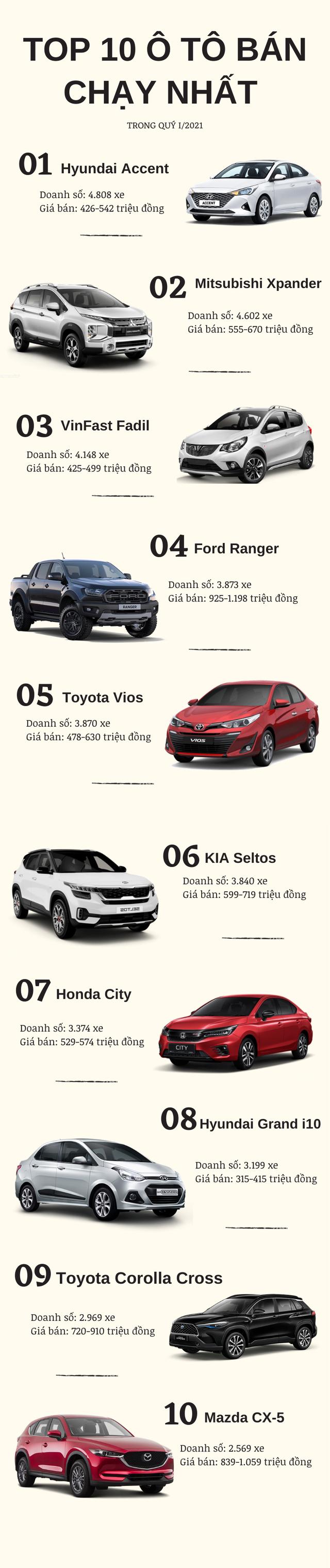 Top 10 ô tô bán chạy nhất quý I/2021: Hyundai Accent bất ngờ dẫn đầu, xuất hiện thêm 2 nhân tố mới - Ảnh 1.