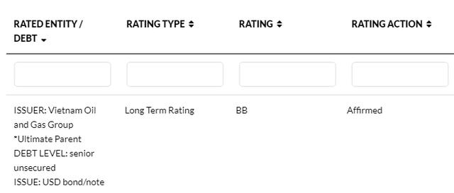 Fitch Ratings nâng triển vọng của PVN lên Tích cực, xếp hạng tín dụng độc lập ở mức BB+ - Ảnh 1.