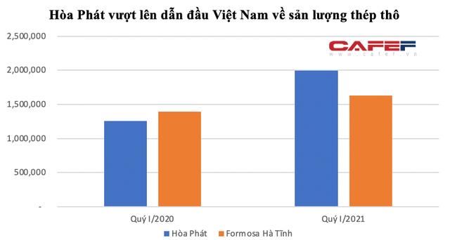 Hoà Phát vượt Formosa thành tập đoàn thép lớn nhất Việt Nam, Cha con Chủ tịch Trần Đình Long muốn tăng sở hữu HPG không phải chào mua công khai - Ảnh 2.
