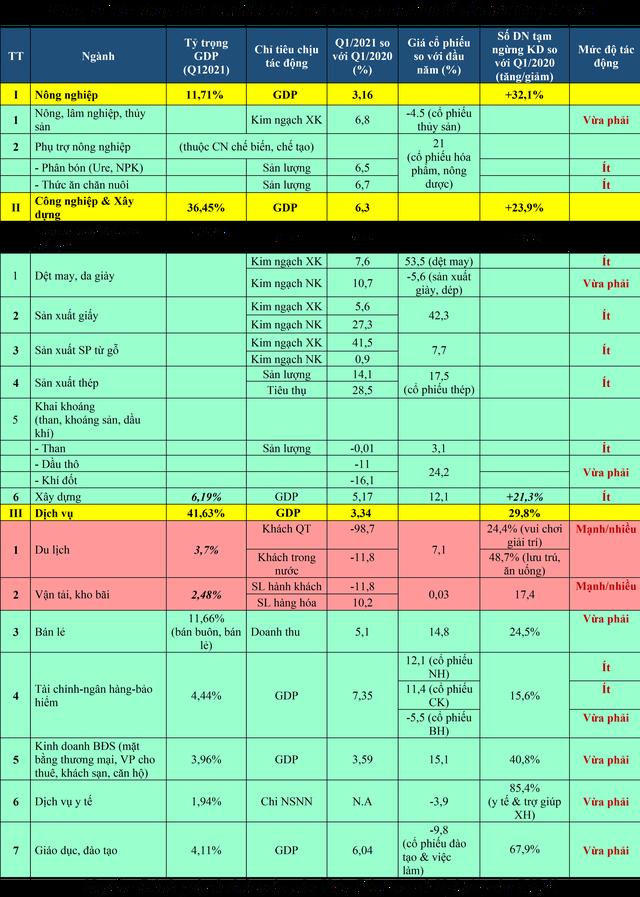 Cập nhật đánh giá tác động của dịch Covid-19 đối với các ngành kinh tế Việt Nam đến hết quý 1/2021 - Ảnh 1.