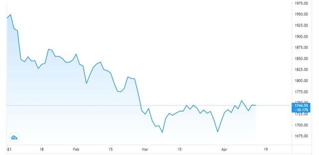 Biến động thế giới đẩy giá vàng trong nước tăng mạnh, USD tự do tiếp tục giảm - Ảnh 1.