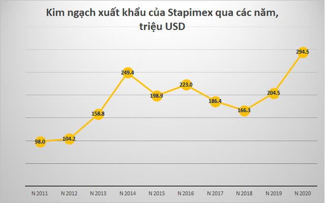 Hiện tượng của ngành tôm: Công ty kín tiếng xuất khẩu gần 300 triệu USD, EPS 108.000 đồng, lợi nhuận năm 2020 cao hơn cả vua tôm Minh Phú - Ảnh 4.