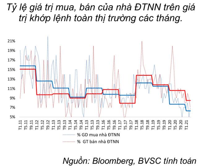 """BVSC: """"Khối ngoại không còn tác động lớn, nhà đầu tư nội là động lực đưa thị trường đi lên tầm cao mới"""" - Ảnh 2."""