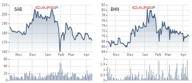 Trái với sự thăng hoa của thị trường, không ít Bluechips ngược dòng giảm sâu từ đầu năm 2021 - Ảnh 3.