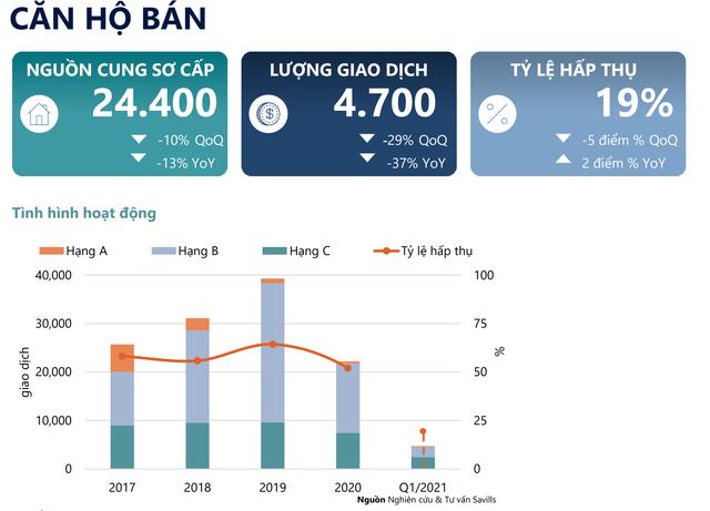 Nghịch lý căn hộ chung cư Hà Nội, giao dịch căn hộ giảm mạnh nhưng giá vẫn tăng cao - Ảnh 1.