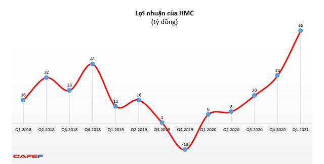 Hưởng lợi từ giá thép tăng, HMC lãi cao kỷ lục trong quý 1 - Ảnh 1.