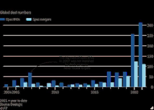 Nhiều SPAC đang đói mục tiêu, cơ hội rộng mở cho khả năng VinFast IPO thành công tại Mỹ? - Ảnh 1.