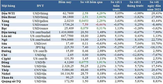 Thị trường ngày 15/4: Giá dầu tăng 5%, than cao nhất 6 tuần; thép, cao su, đồng, nhôm… cùng tăng - Ảnh 1.