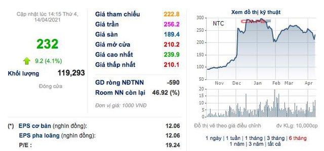 Nam Tân Uyên (NTC): Quý 1 lãi 113 tỷ đồng tăng 32% so với cùng kỳ - Ảnh 2.