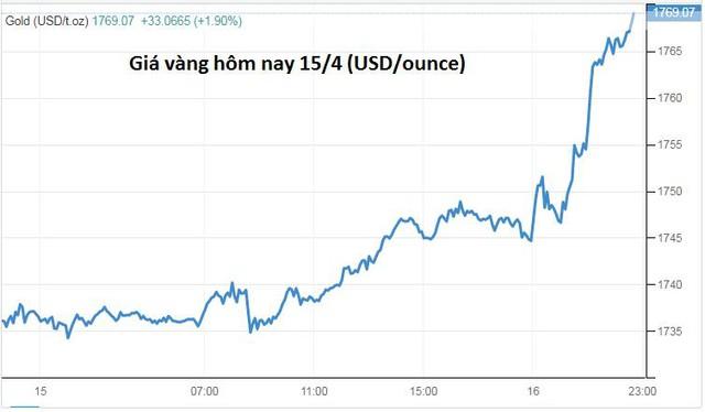 Giá vàng tăng vọt lên mức cao nhất gần 2 tháng - Ảnh 1.