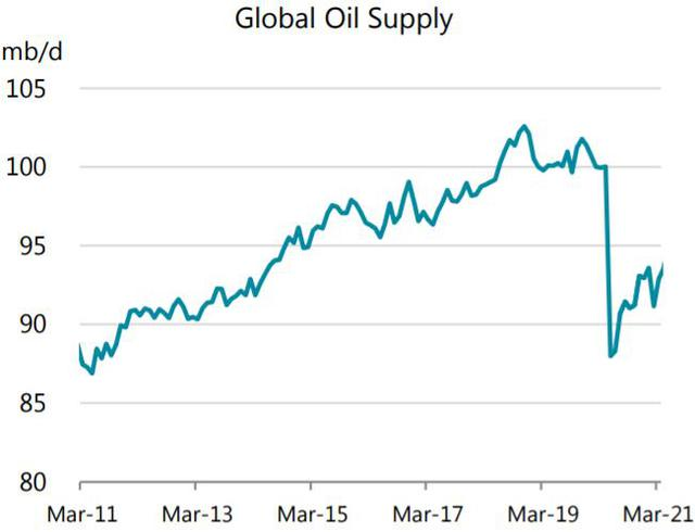 Sau OPEC, đến lượt IEA lạc quan về nhu cầu dầu mỏ thế giới năm 2021 - Ảnh 2.