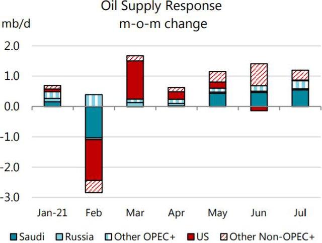 Sau OPEC, đến lượt IEA lạc quan về nhu cầu dầu mỏ thế giới năm 2021 - Ảnh 3.