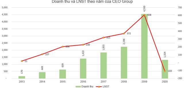Pyn Elite vừa bán bớt 2 triệu cổ phiếu CEO Group - Ảnh 2.
