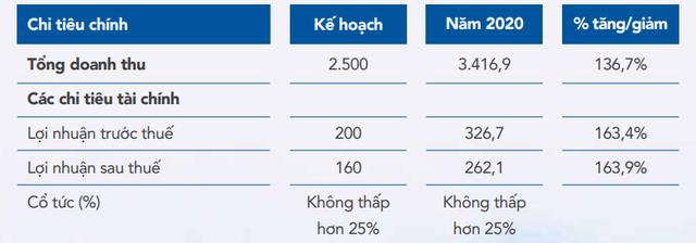 Tư vấn xây dựng điện 2 (TV2): Kế hoạch lãi trước thuế năm 2021 đi ngang với 327 tỷ đồng - Ảnh 2.