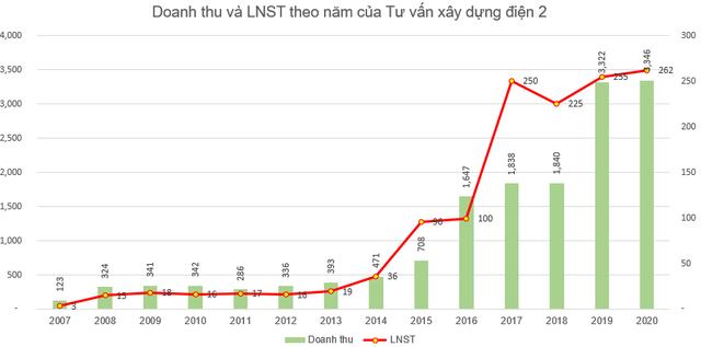 Tư vấn xây dựng điện 2 (TV2): Kế hoạch lãi trước thuế năm 2021 đi ngang với 327 tỷ đồng - Ảnh 1.