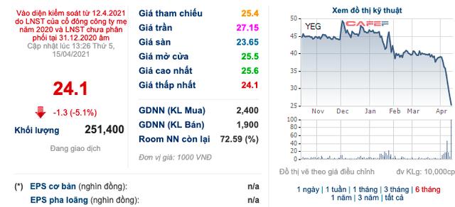 Yeah1 (YEG): Chủ tịch Nguyễn Ảnh Nhượng Tống đã bán ra 250.000 cổ phiếu, giảm sở hữu xuống còn 24,72% vốn - Ảnh 1.