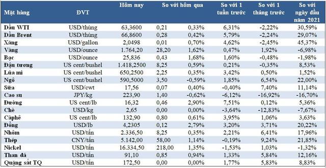Thị trường ngày 16/4: Giá dầu, vàng và đường cao nhất một tháng; đồng đạt đỉnh 6 tuần - Ảnh 1.