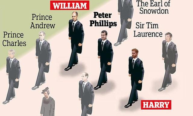 Quyết định tinh tế của Nữ hoàng Anh trước khi tang lễ Hoàng tế Philip được cử hành: Không chỉ giữ thể diện cho Harry mà còn tránh tạo ra drama - Ảnh 1.