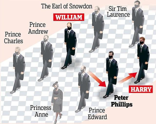 Quyết định tinh tế của Nữ hoàng Anh trước khi tang lễ Hoàng tế Philip được cử hành: Không chỉ giữ thể diện cho Harry mà còn tránh tạo ra drama - Ảnh 2.
