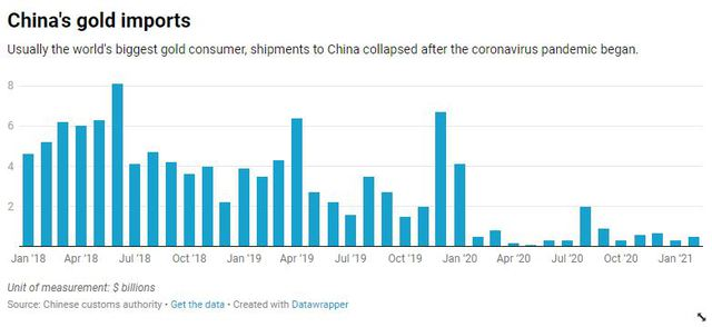 Trung Quốc mở cửa biên giới cho phép nhập khẩu hàng tỷ USD vàng - Ảnh 2.