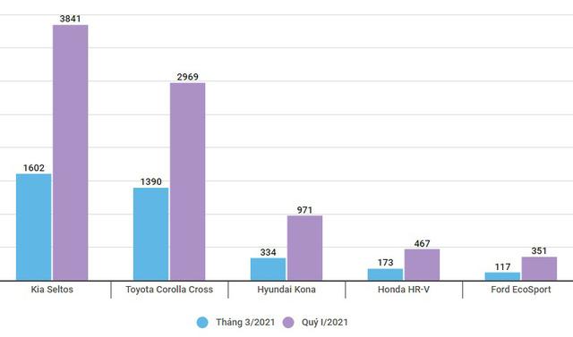 SUV đô thị tại Việt Nam: Kia Seltos và Toyota Corolla Cross đua doanh số, các cựu vương trượt dốc - Ảnh 1.