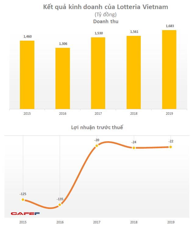 Lotte dự kiến đóng cửa Lotteria ở Việt Nam do kém hiệu quả? - Ảnh 1.