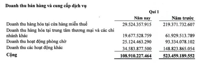 Giảm mạnh chi phí, dịch vụ hàng không Sasco có lãi 13 tỷ đồng trong quý 1 - Ảnh 1.