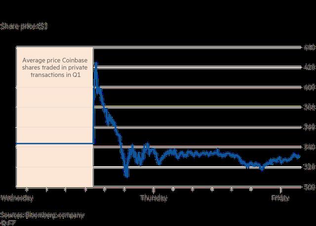 Được mệnh danh là Netscape 2.0, Coinbase sẽ giúp thị trường tiền số bùng nổ như internet cách đây hơn 20 năm?  - Ảnh 1.