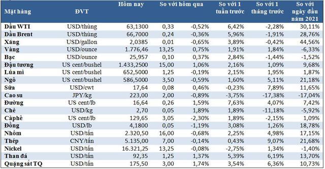 Thị trường ngày 17/4: Giá dầu giảm, vàng cao nhất 7 tuần, than tăng 6% - Ảnh 1.