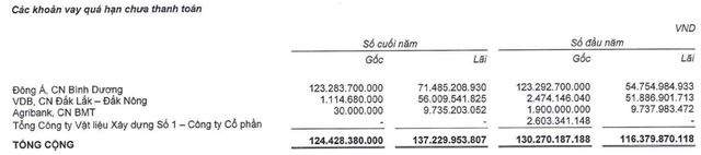 Gỗ Trường Thành (TTF): Khẳng định là phương án duy nhất song sau 1 năm rao bán vẫn chưa tìm được bên mua lại khoản nợ hơn 123 tỷ tại DongABank - Ảnh 2.