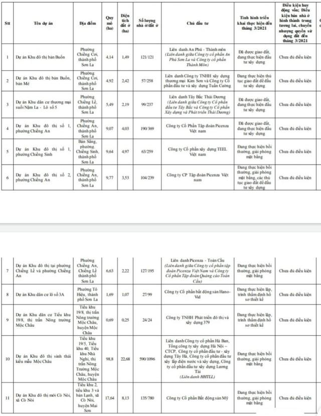 Sơn La công khai 11 dự án chưa đủ điều kiện huy động vốn  - Ảnh 1.
